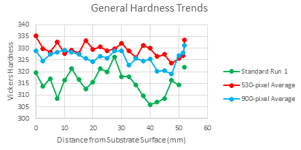 general-hardness-trends