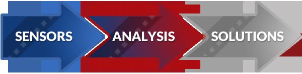Stratonics Sensors Analysis Solutions
