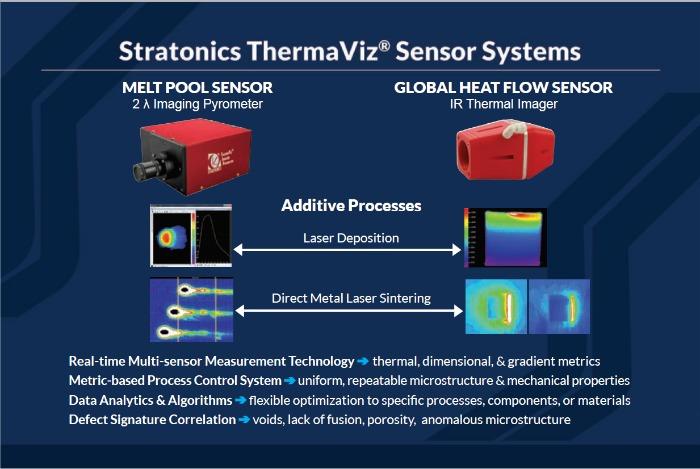 ThermaViz Sensor Systems temperature sensors