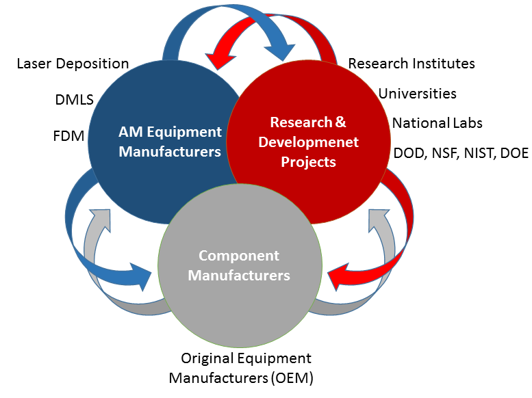 customers research additive manufacturing research